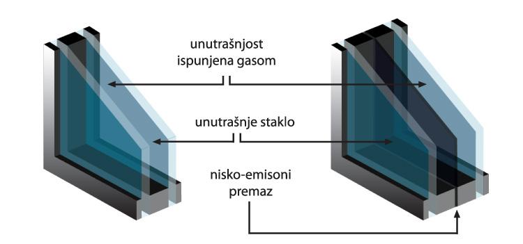 Presek Niskoemisiono termoizolaciono staklo
